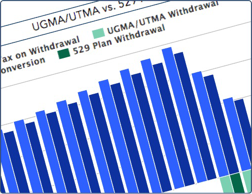 UGMA/UTMA Calculator